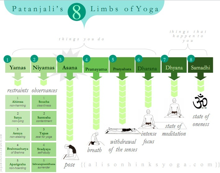 8-limbs-of-yoga-full
