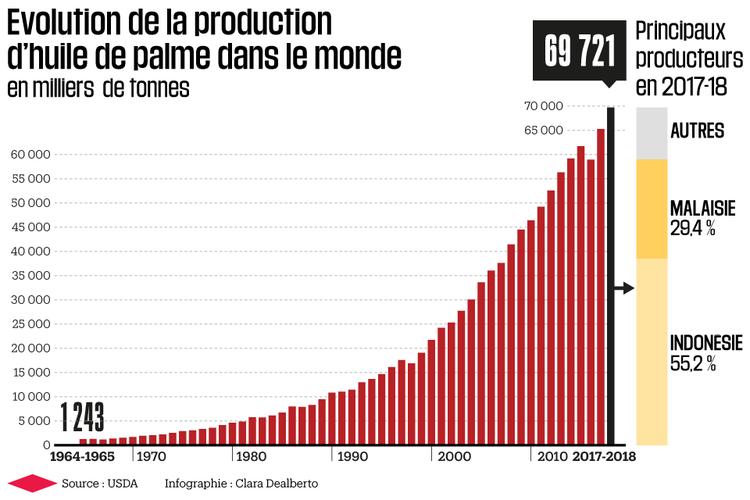 1129271-evolution-de-la-production-d-huile-de-palme-dans-le-monde-infographie