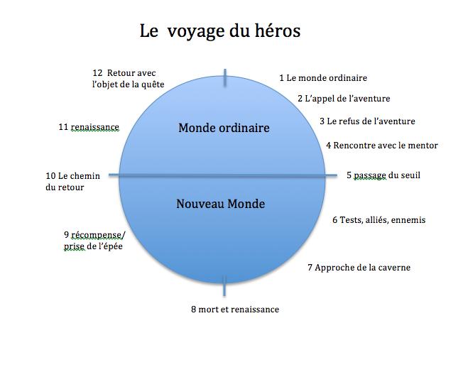 Voyage-du-héros